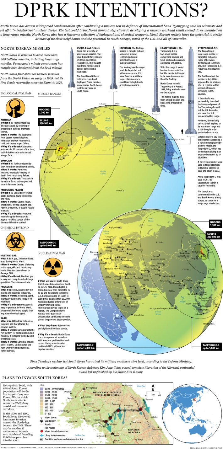 Infographic on North Korea's missile/nuclear capability ...